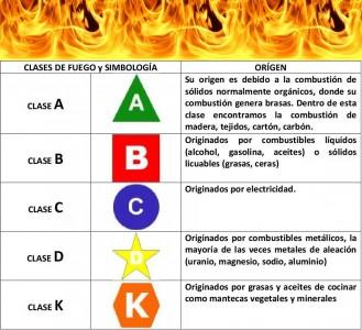 Clases de Incendios