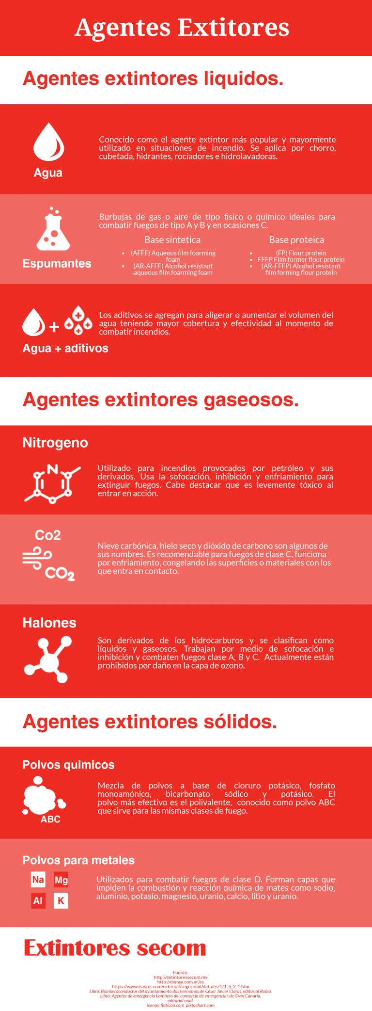 Agentes extintores - infografia