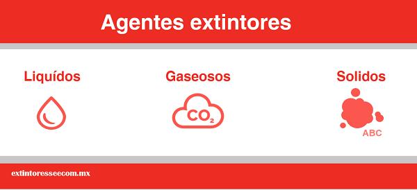 Agentes Extintores - Infografía